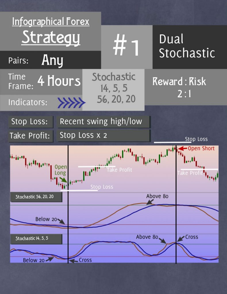 Forex Strategy 1