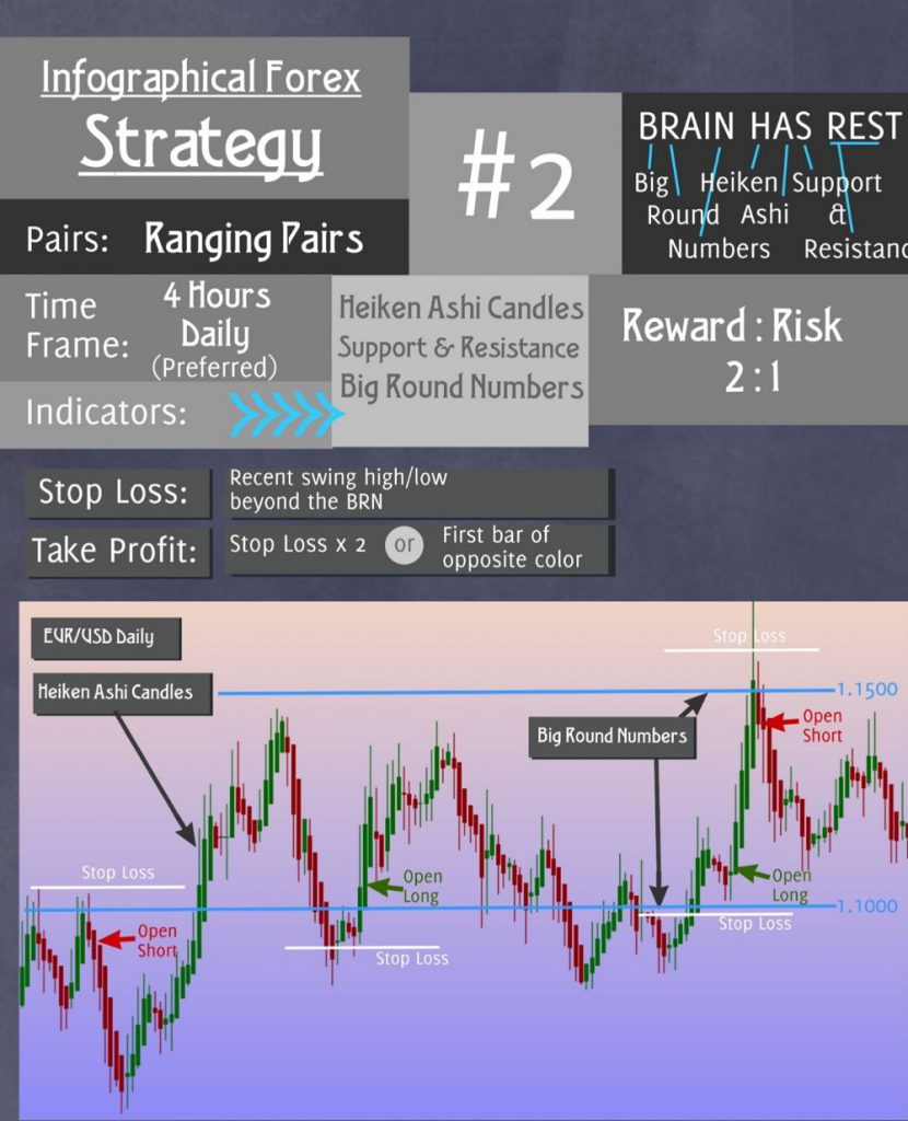 Forex Strategy 2